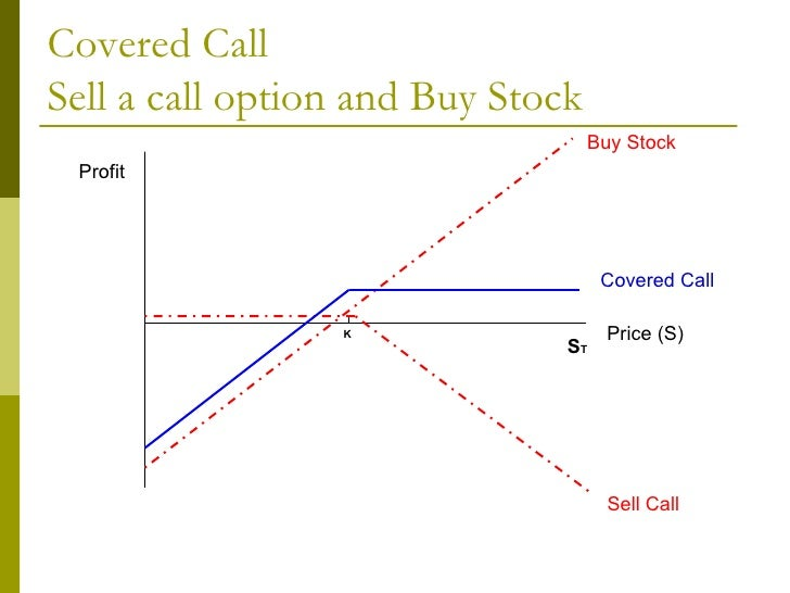 Options trading sell put