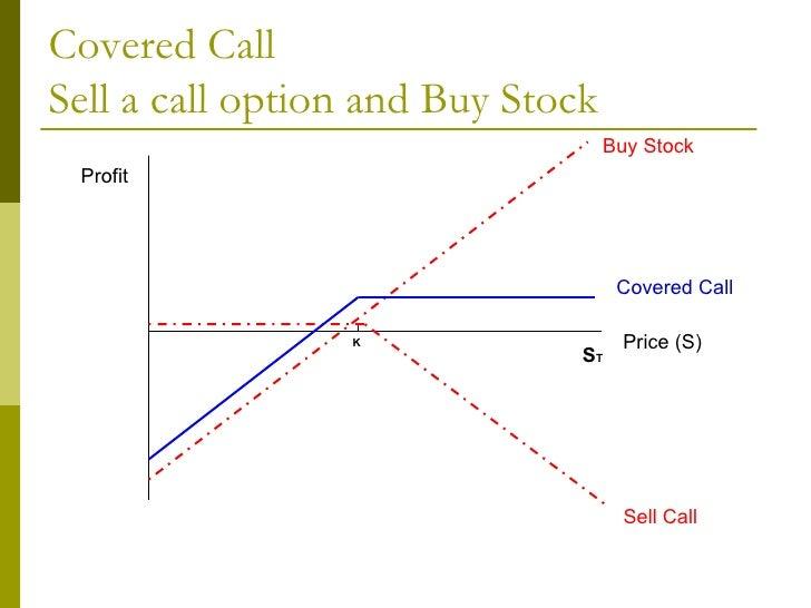 Options strategies selling puts