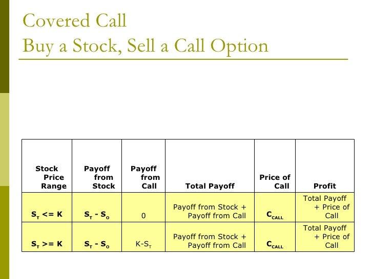 Selling stock options at a loss