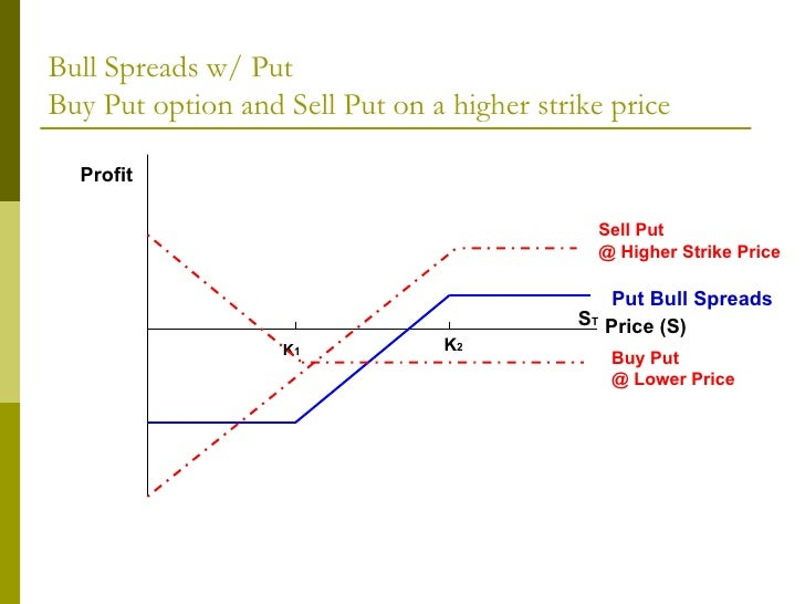 what is selling a put