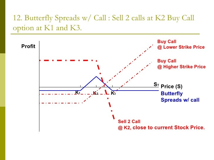Examples of option trading strategies