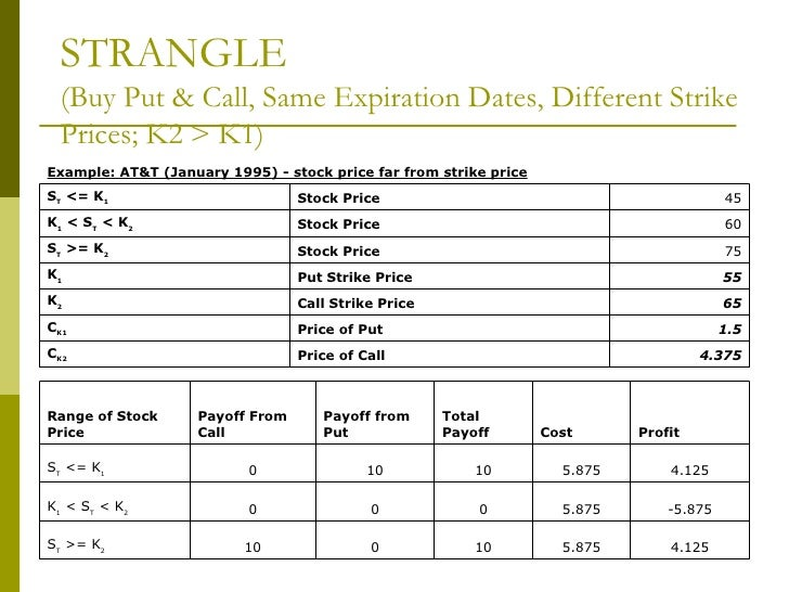 Different types of option trading strategies