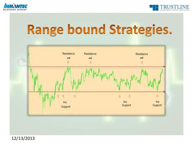 19 options strategies