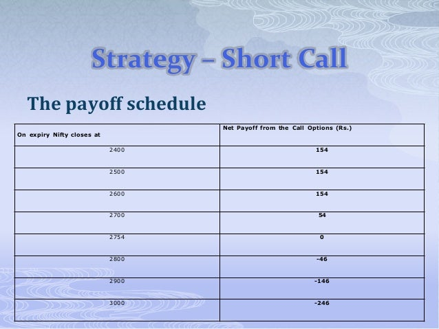 Options strategies in nifty