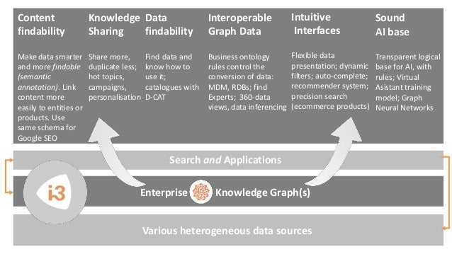 Enterprise Knowledge Graph(s) Search and Applications Data findability Find data and know how to use it; catalogues with D...