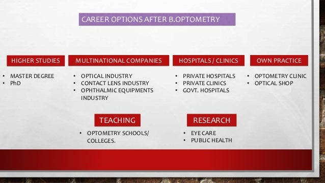 HIGHER STUDIES  Master of Optometry  M.Sc Clinical Optometry  M.Sc Vision Science  Public health  MBA  Fellowships i...