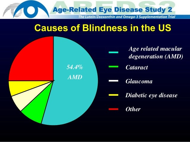 Smoking Causes Blindness Diabetic Eye Disease A Leading