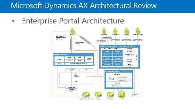 Optimizing Ms Dynamics Ax 2012 R3