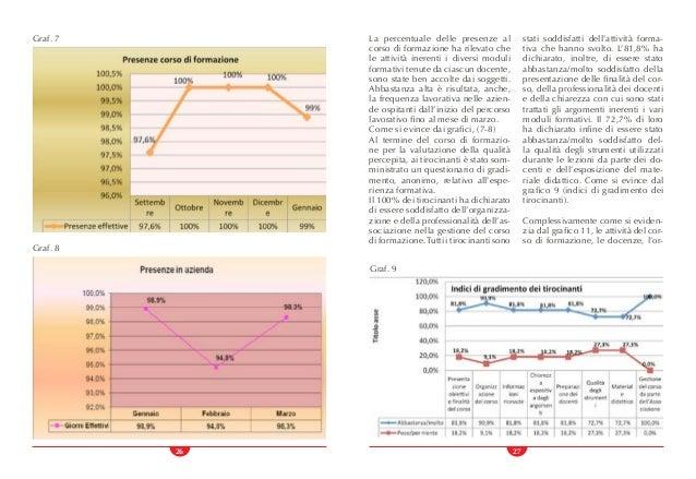 26 27 La percentuale delle presenze al corso di formazione ha rilevato che le attività inerenti i diversi moduli formativi...