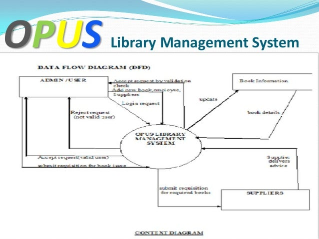 Library management system ppt opus library management systementity relationship diagram ccuart Choice Image