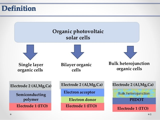 Differantes Types Of Organic Solar Cells And Applications