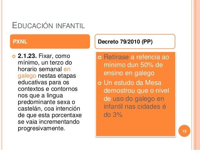 EDUCACIÓN INFANTIL  2.1.23. Fixar, como mínimo, un terzo do horario semanal en galego nestas etapas educativas para os co...