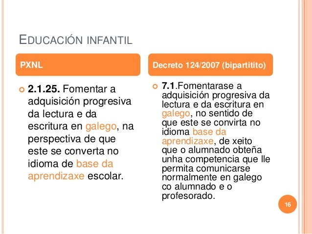 EDUCACIÓN INFANTIL  2.1.25. Fomentar a adquisición progresiva da lectura e da escritura en galego, na perspectiva de que ...