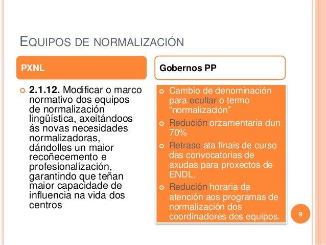 EQUIPOS DE NORMALIZACIÓN  2.1.12. Modificar o marco normativo dos equipos de normalización lingüística, axeitándoos ás no...