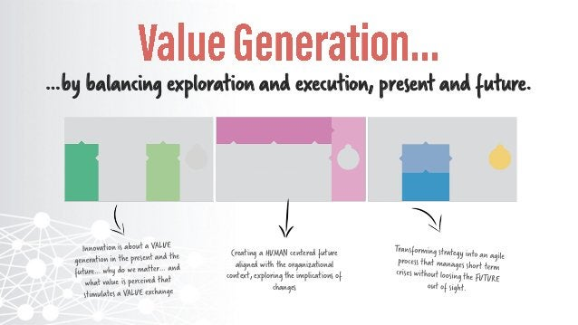 Present Value Proposition What value do we generate? What value is exchanged? Where? When? Why do we matter? Portfolio of ...