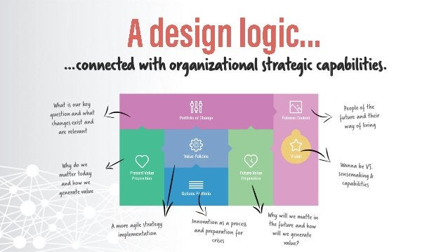 Why does the organization generate value today?