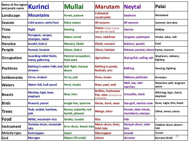 Tamil - ettuthokai