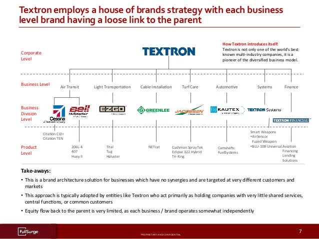 PROPRIETARYANDCONFIDENTIAL SUBSECTIONTITLE 7 Textronemploysahouseofbrandsstrategywitheachbusiness levelbr...