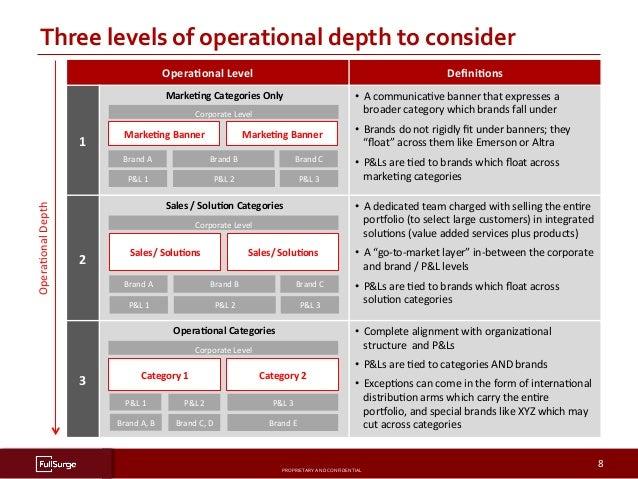 PROPRIETARYANDCONFIDENTIAL SUBSECTIONTITLE 8 ThreelevelsofoperationaldepthtoconsiderOperaAonalDepth OperaCo...