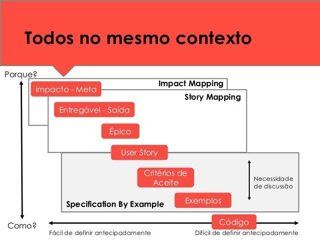 Todos no mesmo contexto Impacto - Meta Entregável - Saída Critérios de Aceite Exemplos Porque? Como? Épico User Story Códi...