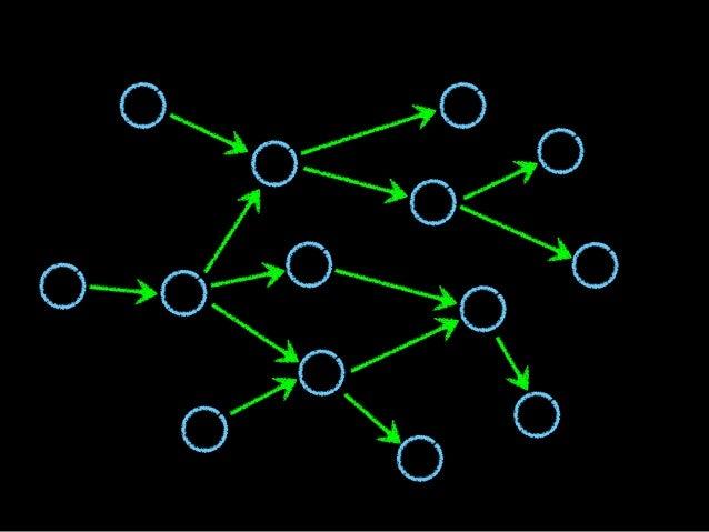 DESIGN Código== Estrutura Organização Flexibilidade Testabilidade Legibilidade Coesão Acoplamento Dependências