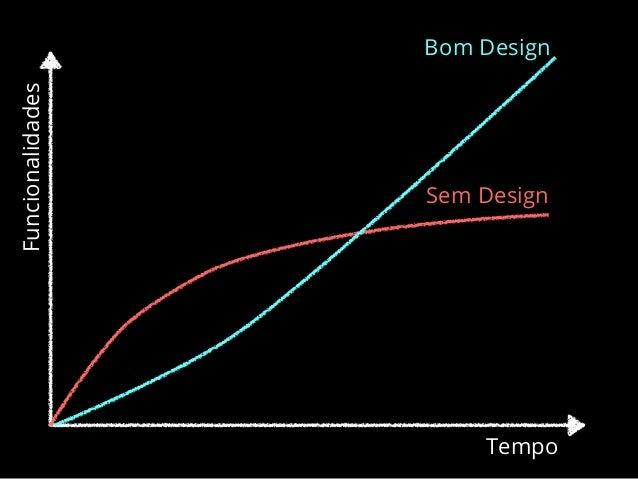 DESIGN É BOM Design ágil == Design evolutivo