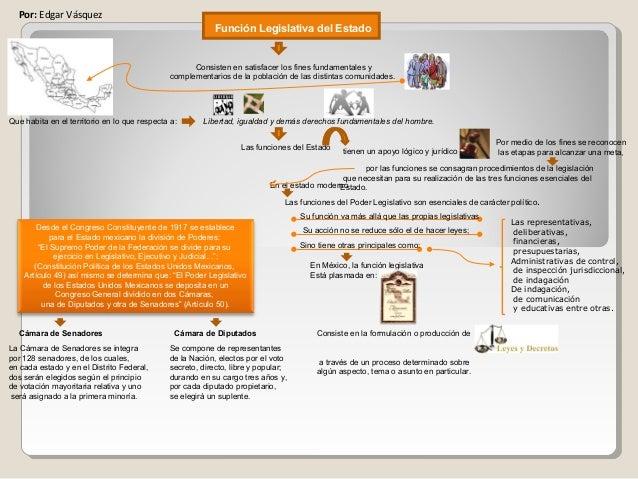 Función Legislativa del Estado Consisten en satisfacer los fines fundamentales y complementarios de la población de las di...
