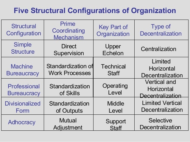 mintzbergs model on organisational structures This item:the structuring of organizations by henry mintzberg paperback   organizational strategy, structure, and process (stanford business classics.
