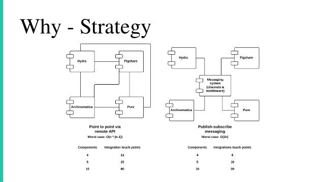 Why - Strategy