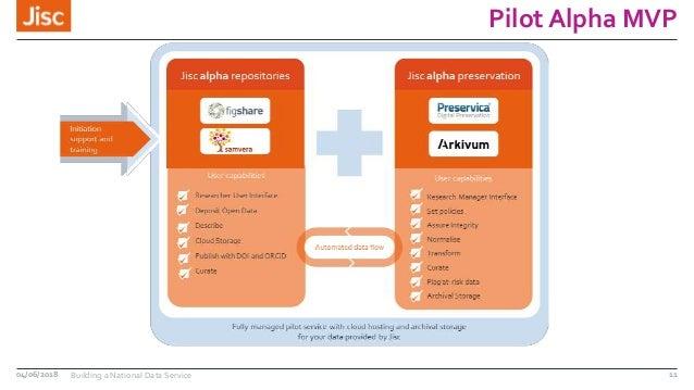 Pilot Alpha MVP 04/06/2018 Building a National Data Service 11