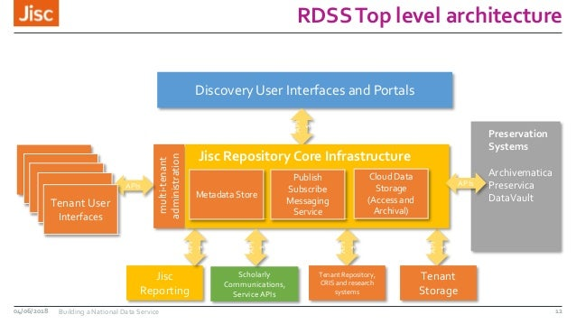 RDSSTop level architecture multi-tenant administration Discovery User Interfaces and Portals API s User InterfacesUser Int...