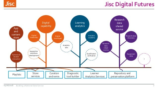 Jisc Digital Futures 04/06/2018 Building a National Data Service Store services Playlists Diagnostic tool builder Curation...