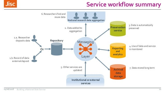 Service workflow summary 10 Repository Messaging Preservation service Reporting and analytics Archival data storage Nation...