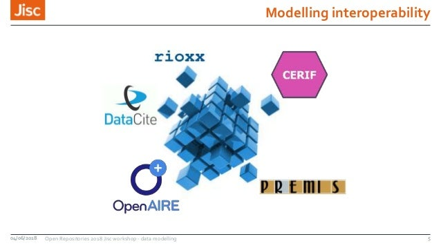 Modelling interoperability 04/06/2018 Open Repositories 2018 Jisc workshop - data modelling 5
