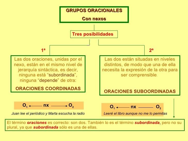 GRUPOS ORACIONALES Con nexos Tres posibilidades Las dos oraciones, unidas por el nexo, están en el mismo nivel de jerarquí...