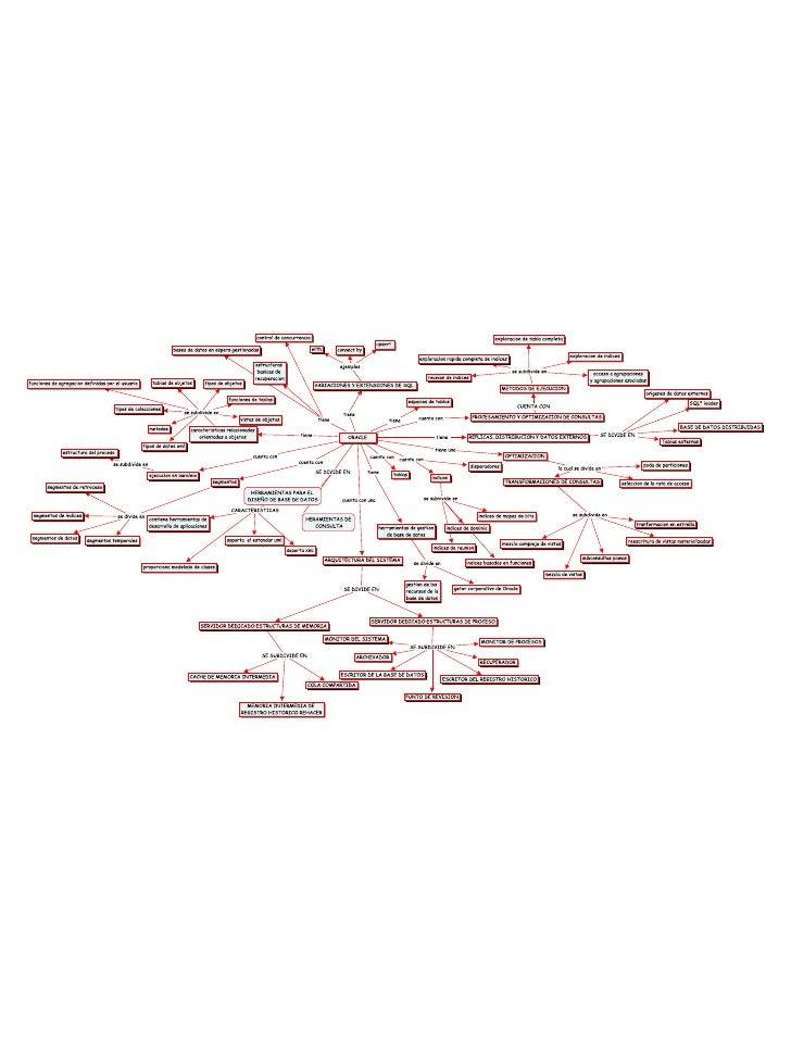 mapa mental de oracle