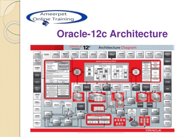 Oracle 12c architecture for Architecture oracle