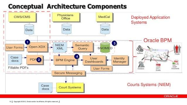Oracle BPM Open Data Services (Part 1)