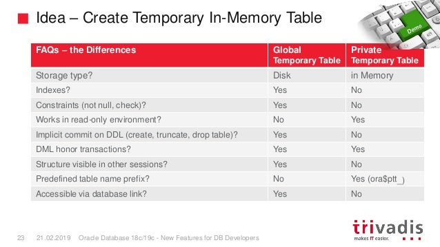 How To Create Private Temporary Table In Oracle A Brief