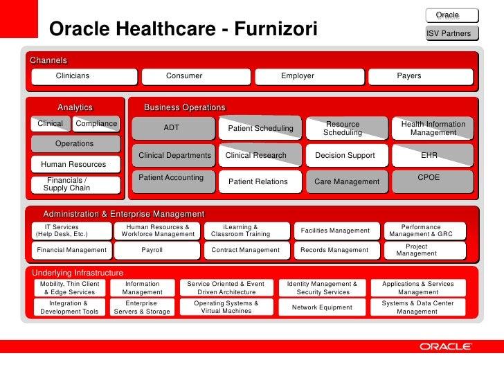 Oracle Multimedia DICOM pentru imagistica medicală• Oracle Database 11g - suport nativ şi complet pentru  stocarea datelor...