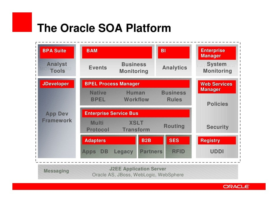 Oracle Soa Suite Overview Integration In A Service