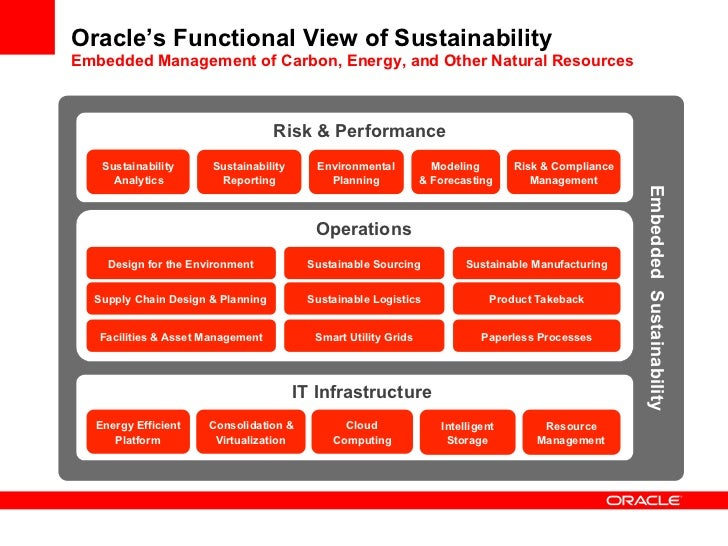 Oracle Systems Angus Macdonald Tomorrow 39 S Data Centre And Oracle
