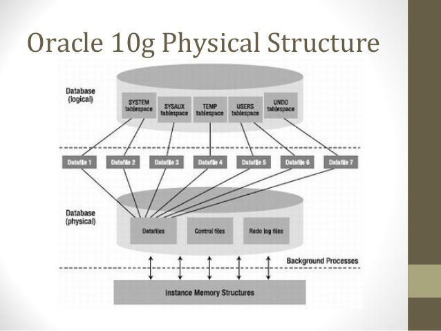 physical storage structures and types of Record storage, file organization of the database on secondary storage describes the storage structures and access types of ordered indexes.