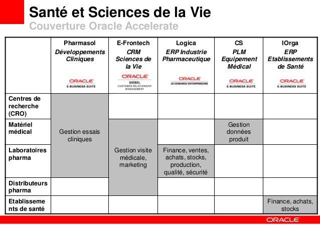 Santé et Sciences de la Vie Couverture Oracle Accelerate Pharmasol Développements Cliniques E-Frontech CRM Sciences de la ...