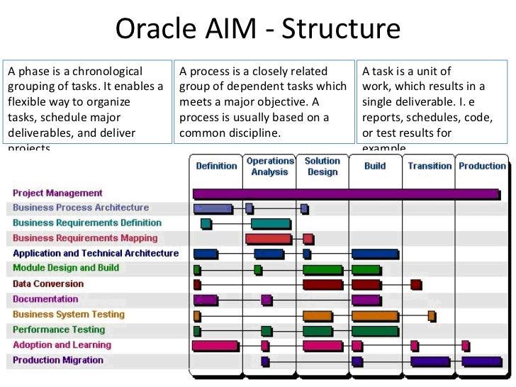 critical chain project management - Process Documentation Methodology