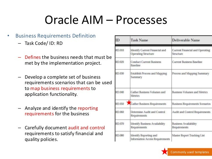 Oracle Aim