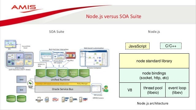 Oracle application container cloud back end integration