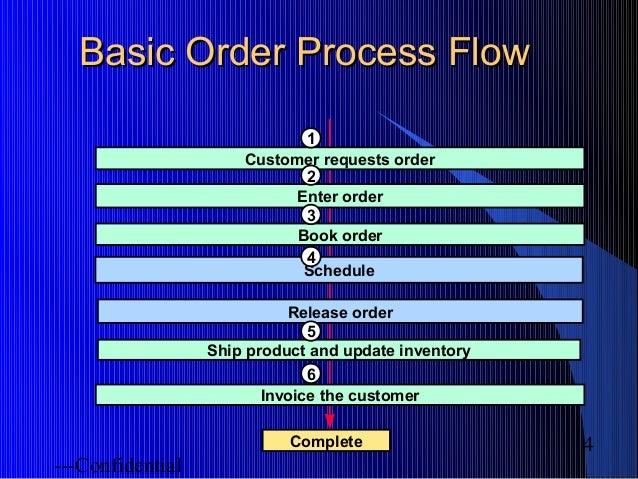 Oracle apps order-management