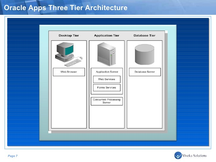 Oracle applications r12 architecture for Architecture oracle