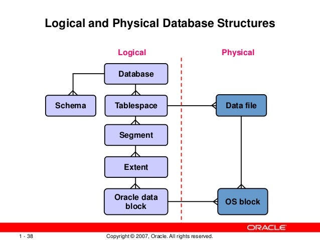 Oracle database vs tablespace vs schema autos post for Architecture oracle